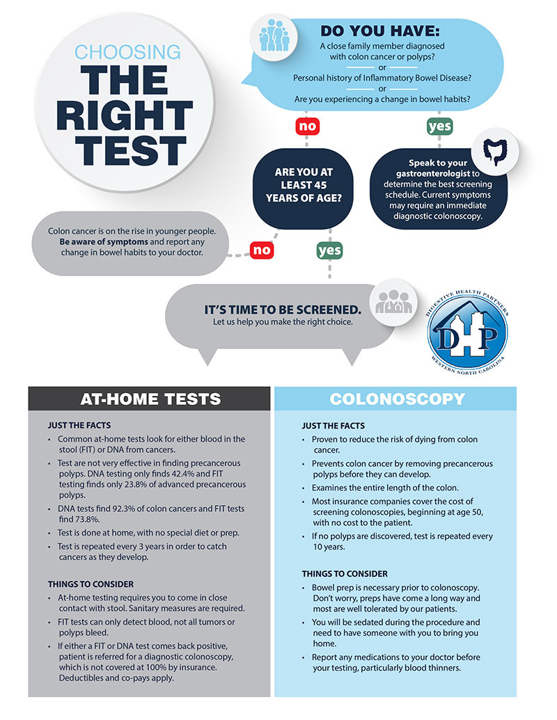 What Is The Right Test For You Dhp Digestive Health Partners